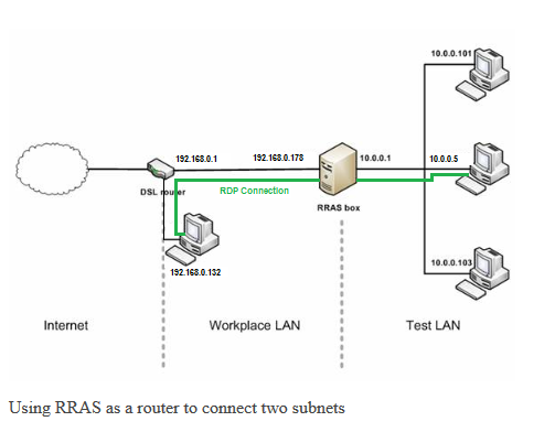 RRAS two subnets