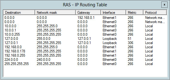 RAS Routing table